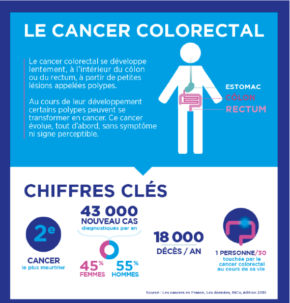 cancer colorectal